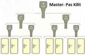 Master Kilit Sistemleri Pas Kilit Yapımı